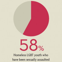 Preventing The Tragedy Of LGBT Youth Homelessness Infographic