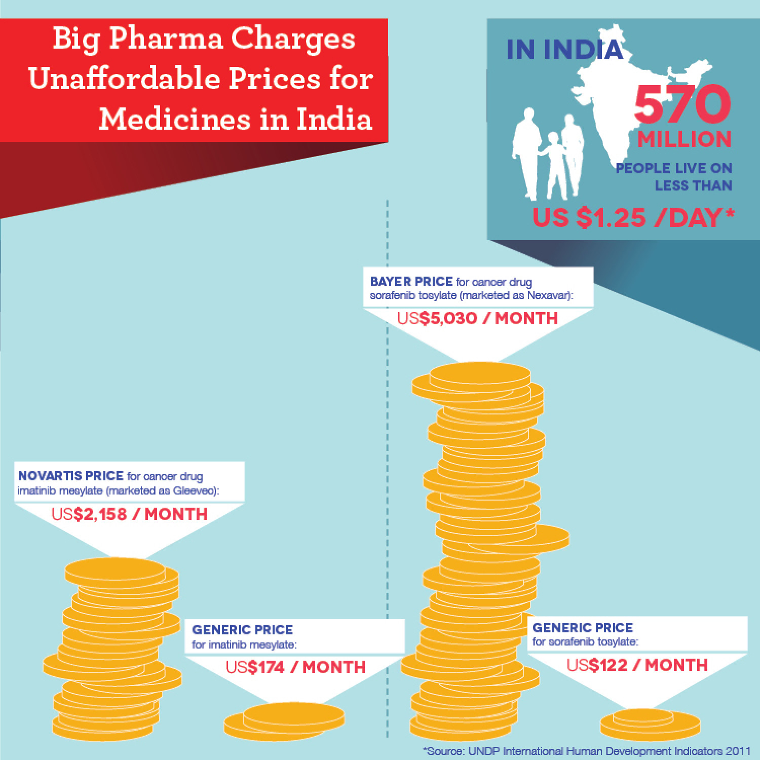Price Comparison of Generic Medicines in India Infographic
