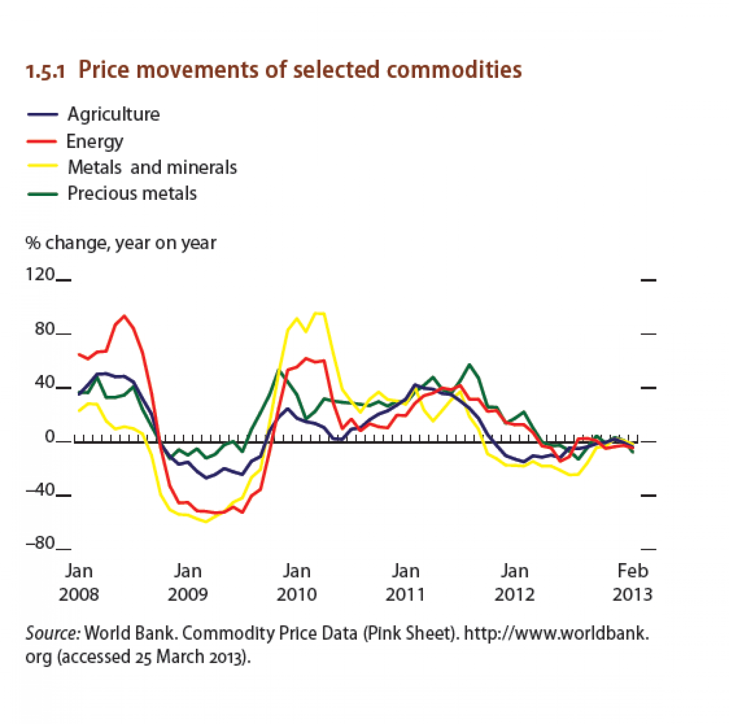 Price movements of selected commodities Infographic