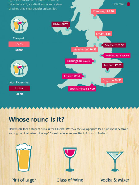 Price of a Student Pint 2014 Infographic