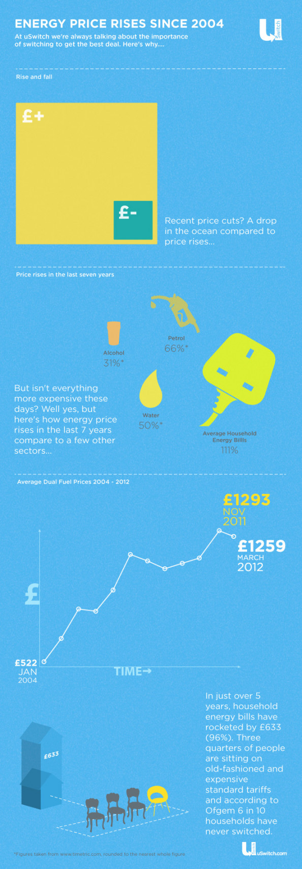 Price rises in the UK since 2004 Infographic