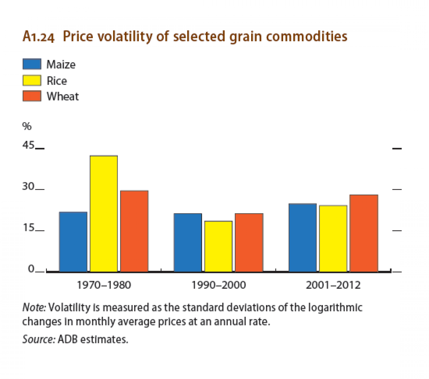 Price volatility of selected grain commodities Infographic
