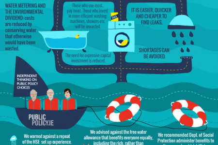 Pricing A Scarce Resource: Water Infographic
