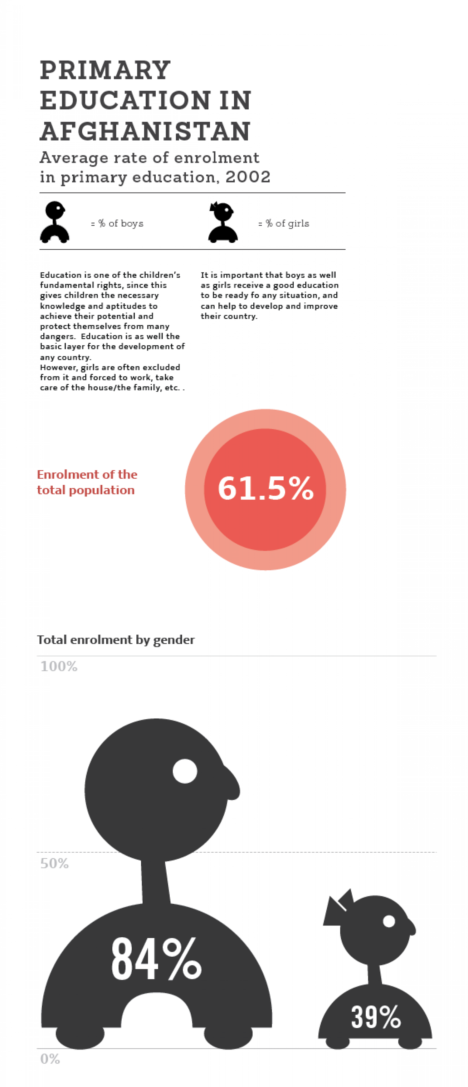 Primary and Secondary education in Afghanistan Infographic