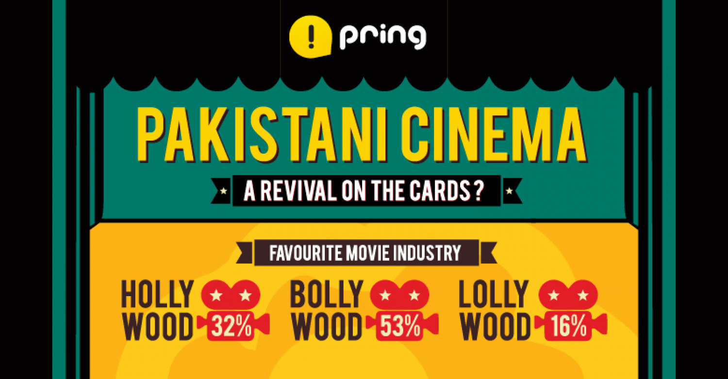 Pring Research: Movie Industry Survey in Pakistan Infographic