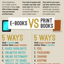 Print is dying: E-readers start slaughtering print book sales Infographic