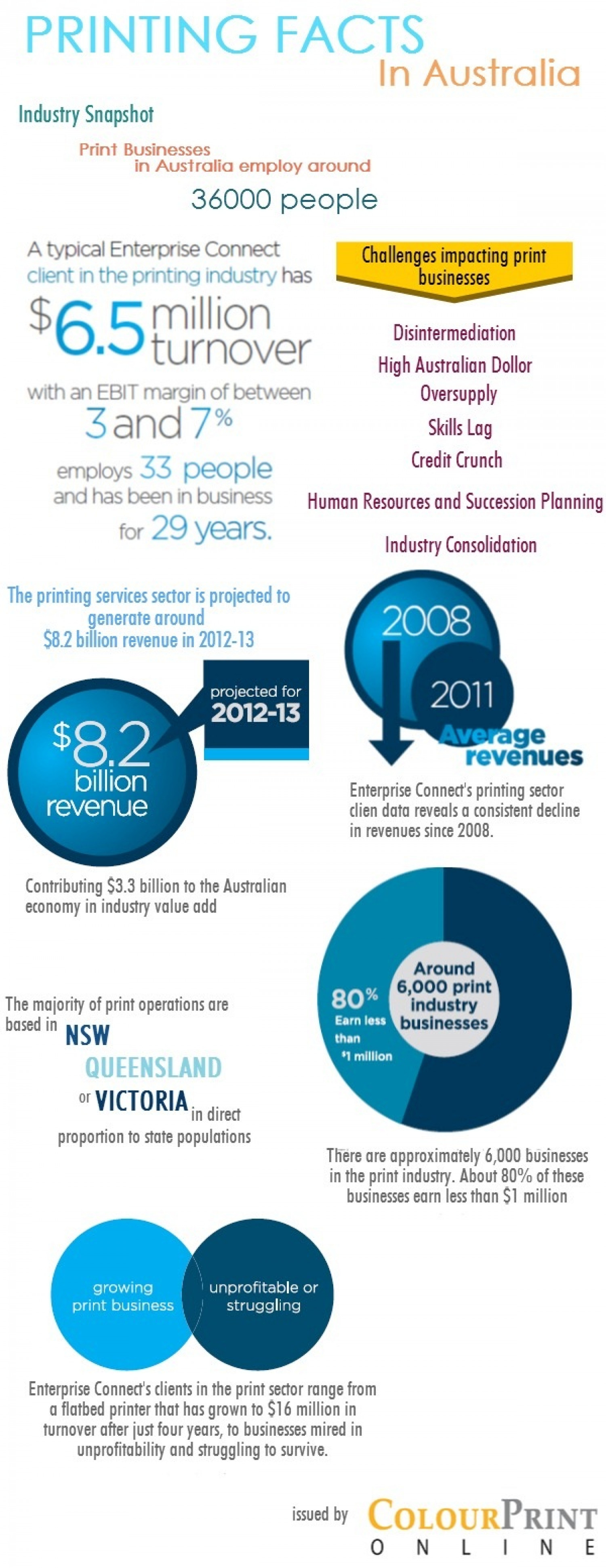 Printing Facts in Australia Infographic