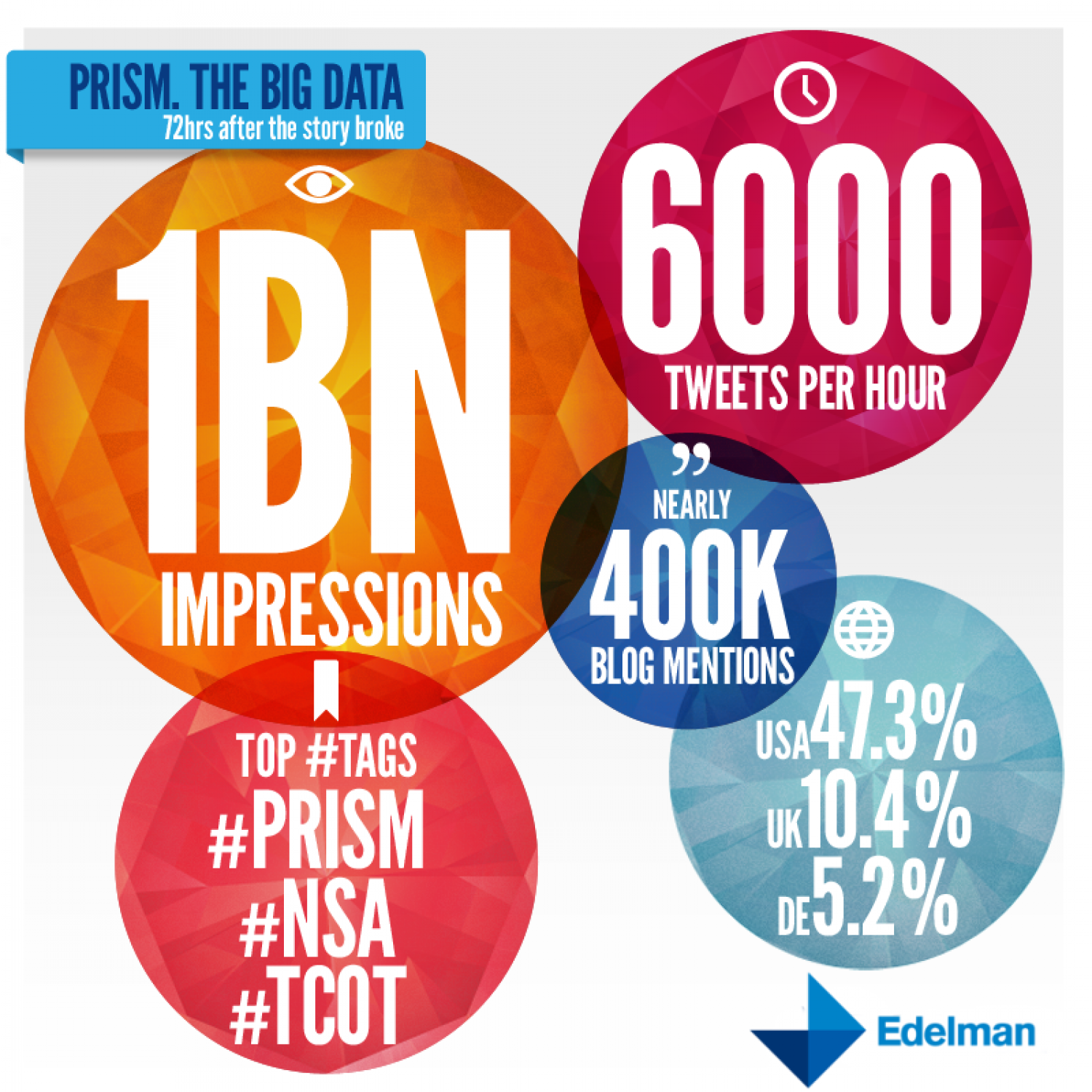 PRISM: The Big Data Infographic