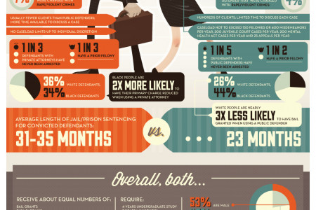 Private Attorney vs Public Defender Infographic