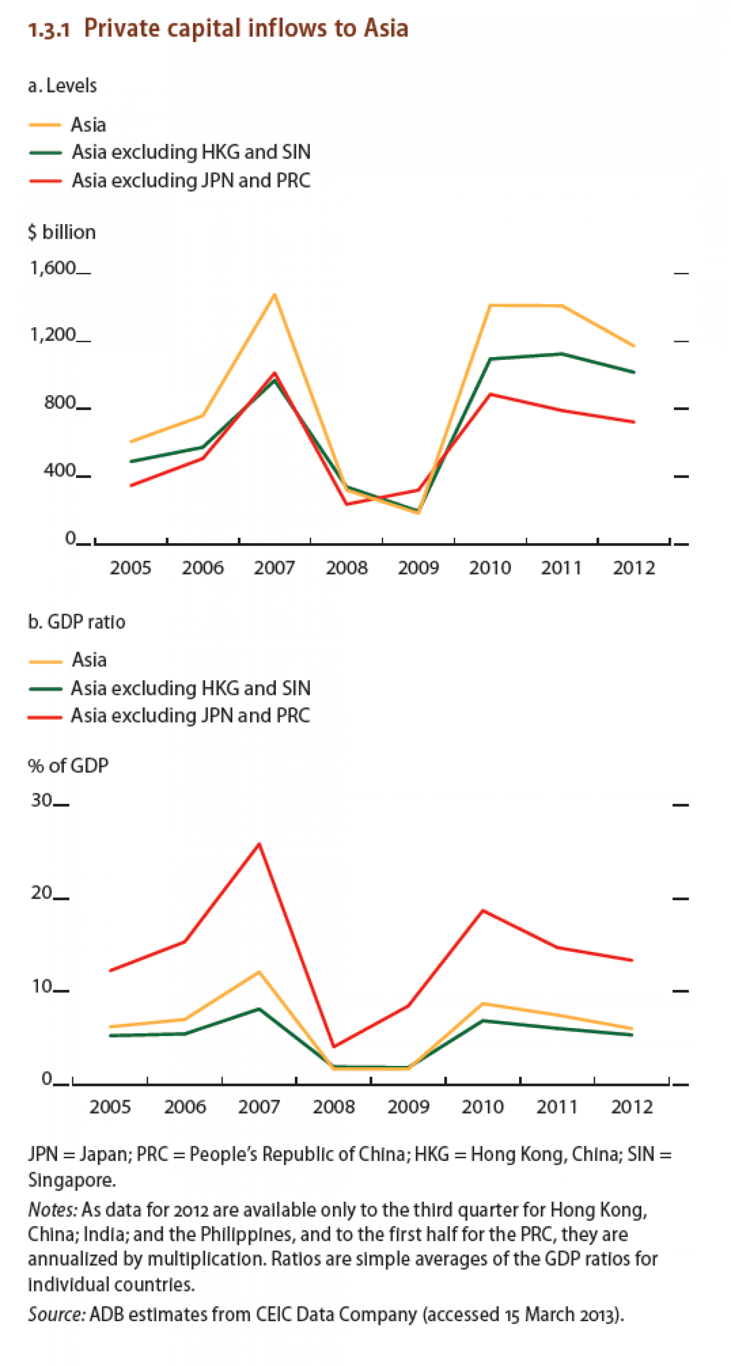 Private capital inflows to Asia  Infographic