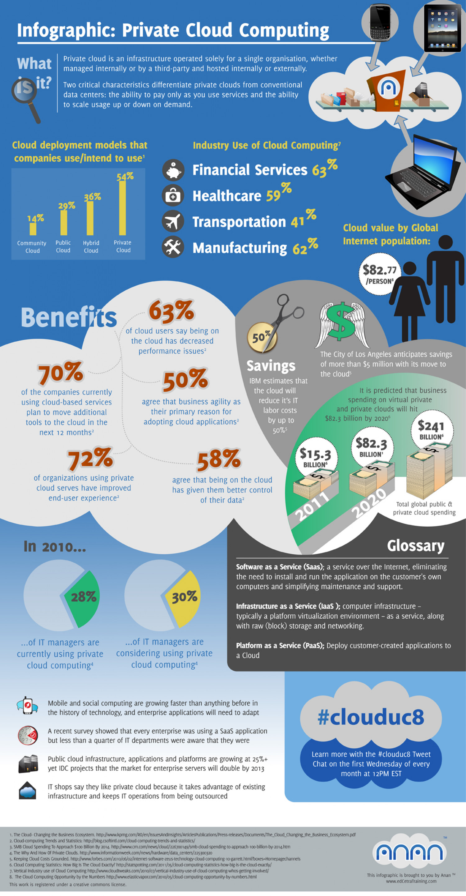 Private Cloud Computing Infographic