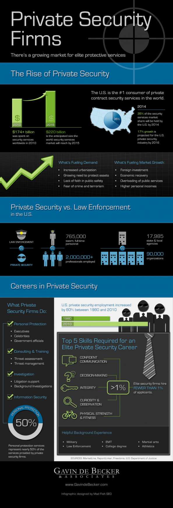 Private Security Companies: A Great Opportunity Infographic