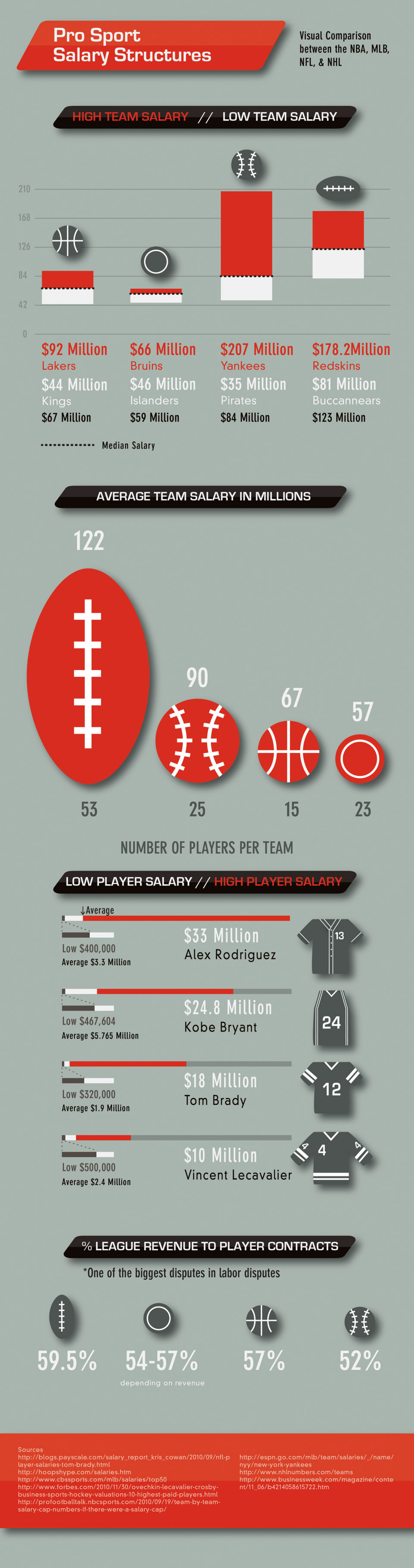 Pro Sport Salary Structures of the NFL, MLB, NBA and NHL Infographic