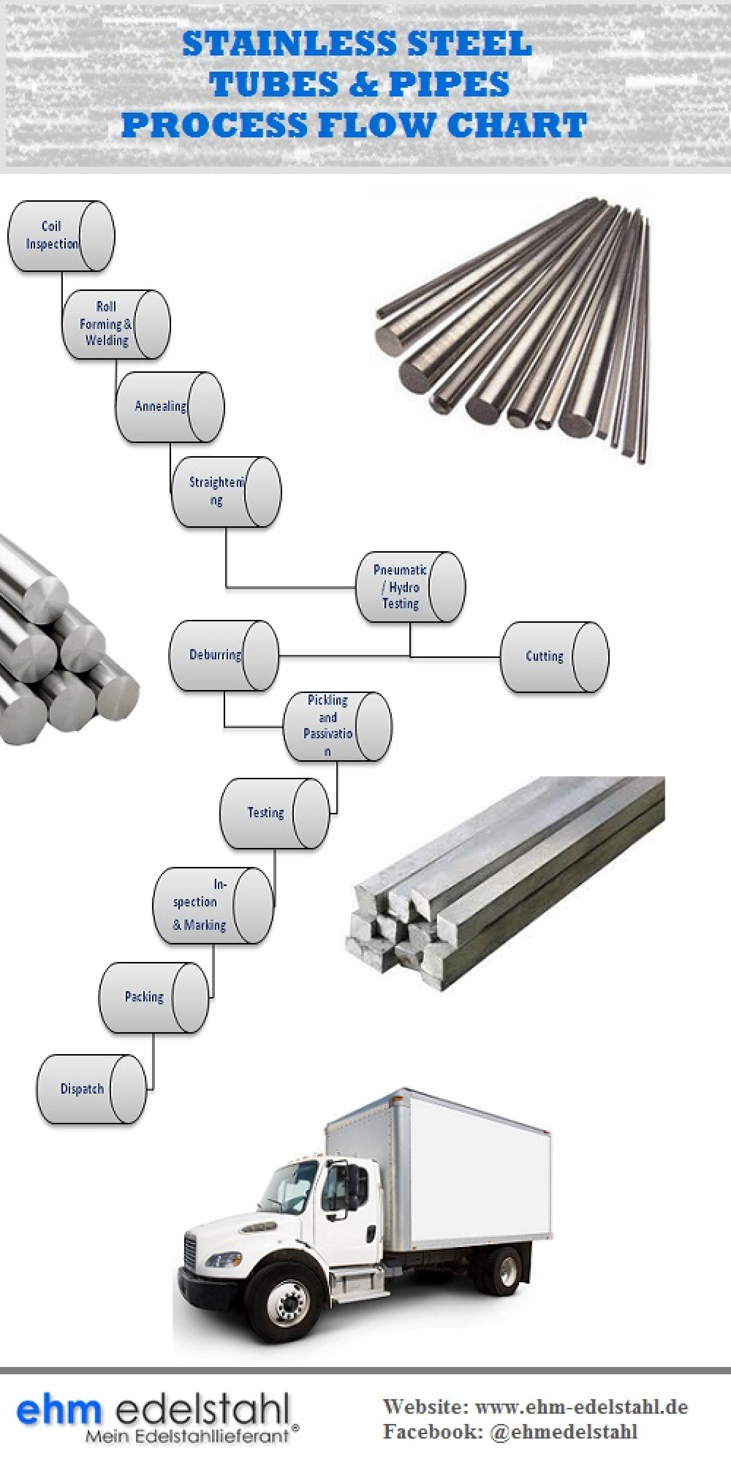 Process flow chart of Stainless steel tubes & pipes Infographic