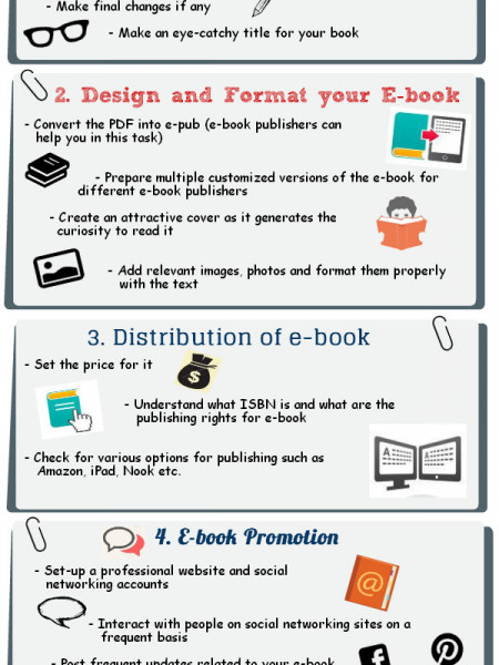 Process of E-book Publishing  Infographic
