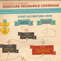 Process of Finding Medicare Insurance Coverage Infographic