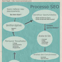 Processo SEO Infographic