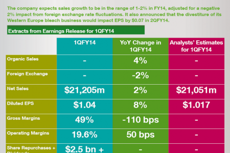 Procter and Gamble Earnings Review Infographic