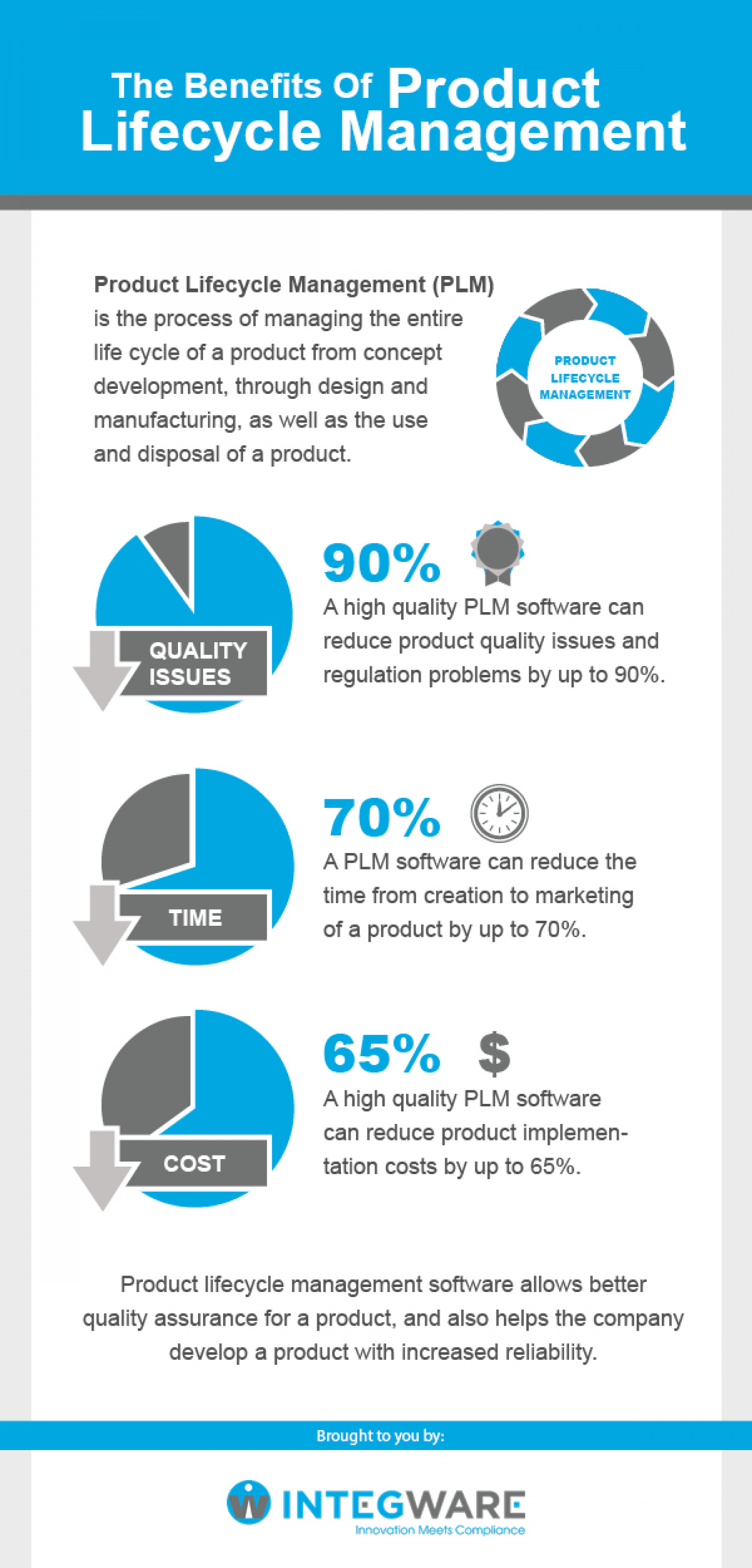 The Benefits of Product Lifecycle Management Infographic