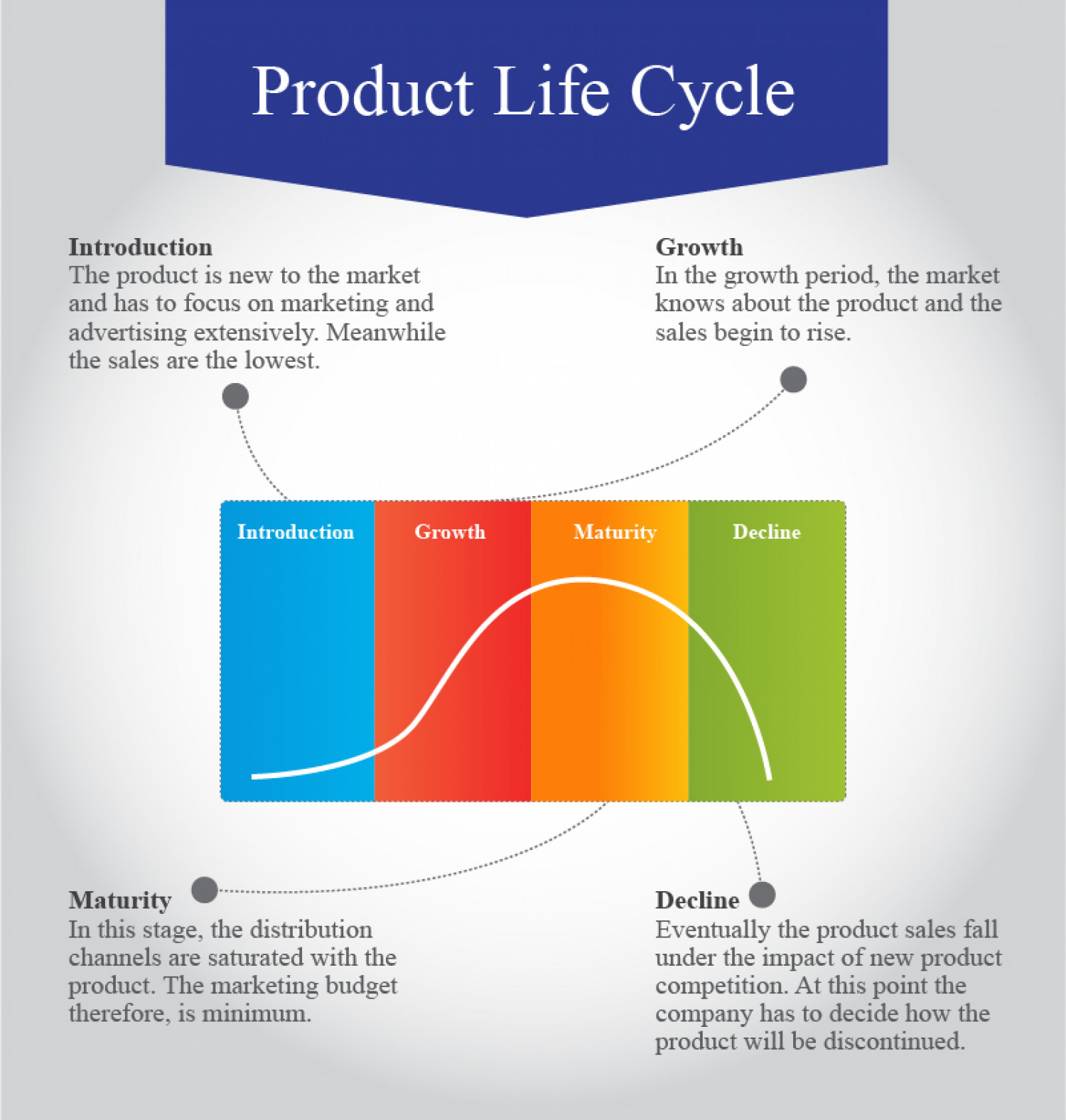 a products life cycle Benefits of product life cycle management by now, it is abundantly clear that to remain relevant and successfully manage a product through its life cycle, it is vital to have a clear system to manage all the data and streamline processes.
