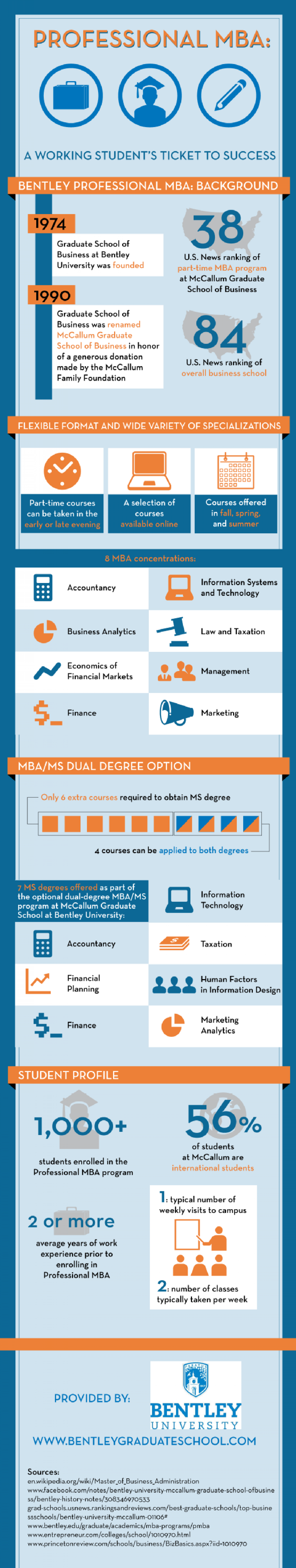 Professional MBA: A Working Student's Ticket to Success Infographic