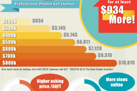 Professional Photography Nets You More For Your Home! Infographic