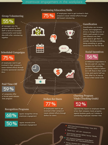 Professional Tools that Incentivize Engagement in The Workplace  Infographic