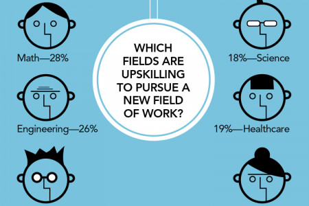 Professions That Are Most Likely to Up-Skill Infographic