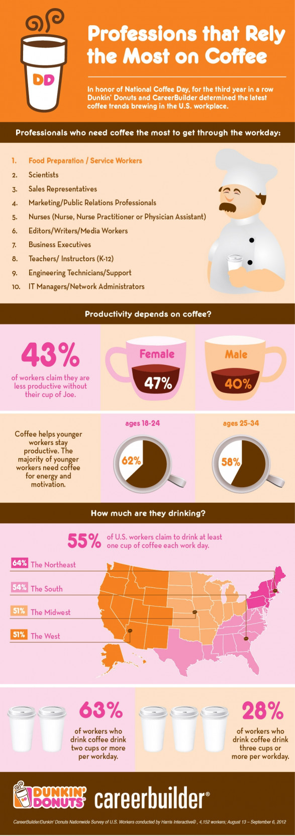 Professions that Rely the Most on Coffee