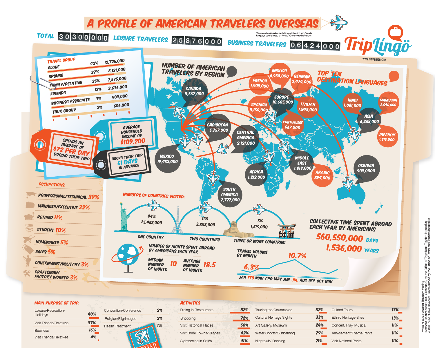 Profile of American Travelers Overseas  Infographic