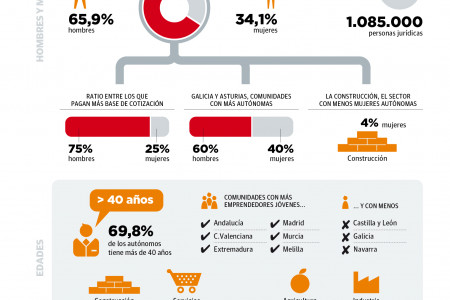 Profile of the entrepreneur in Spain Infographic