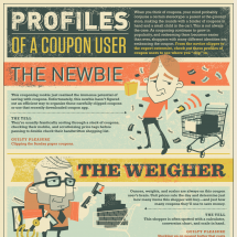 Profiles of a Coupon User Infographic