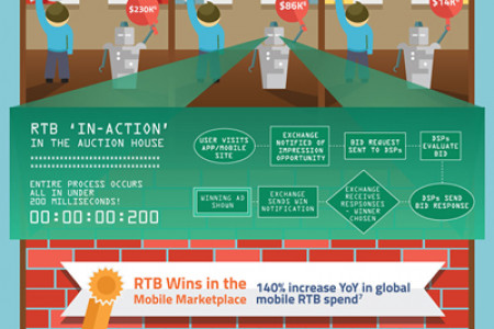 Programmatic RTB: Capturing Cost-Effective Mobile Audiences At Scale And  On Par With TV Infographic