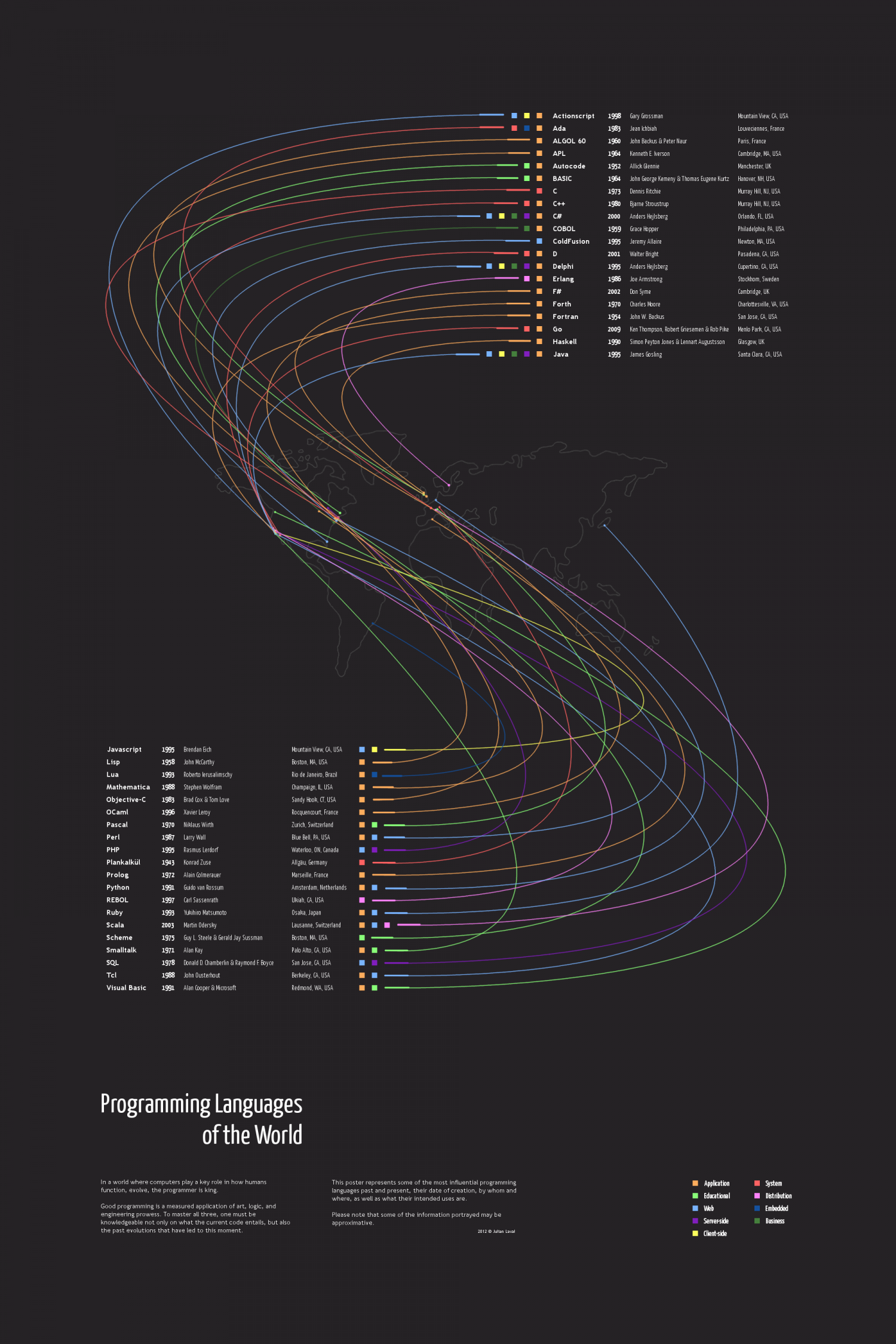 Programming Languages of the World Infographic
