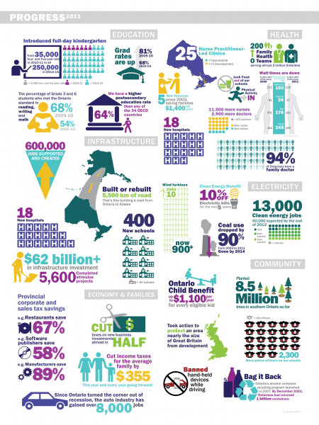 Progress Report 2011 Infographic