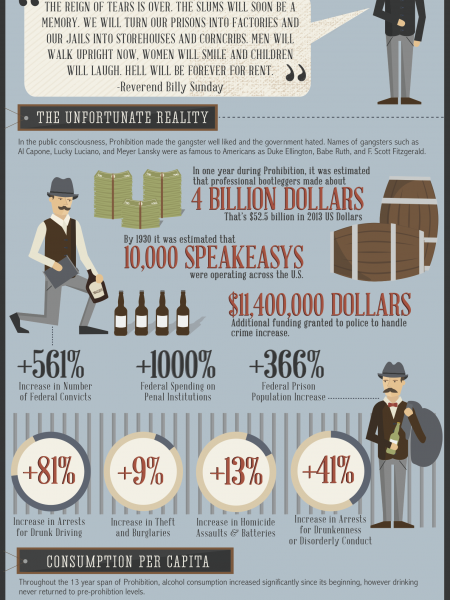 America's Hangover: Prohibitions Unintended Consequences Infographic