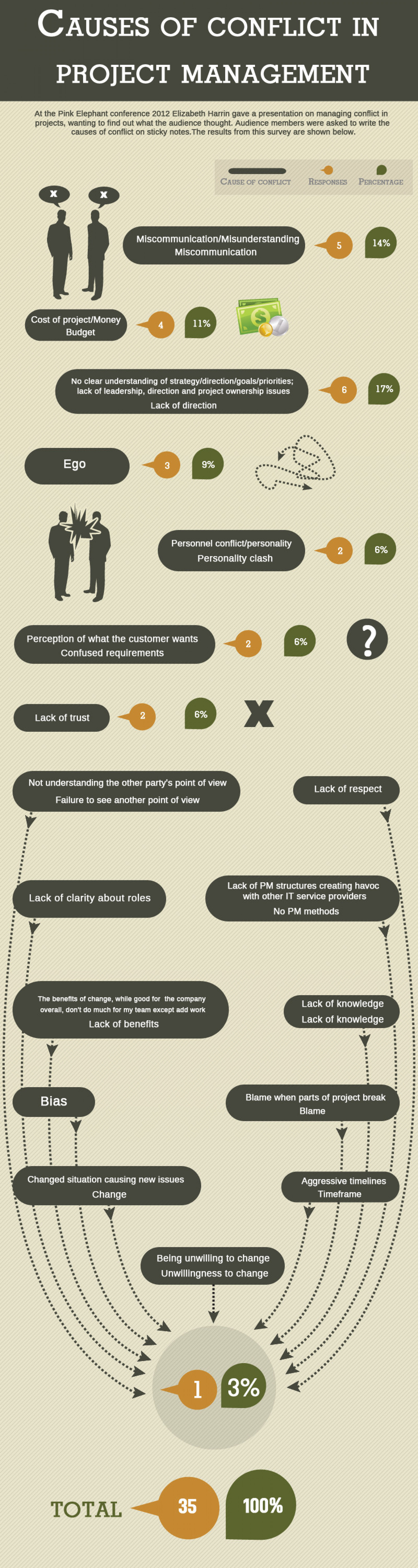 Project Management Conflict Infographic