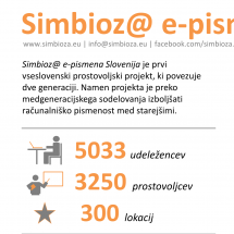 Project Simbioz@ Infographic