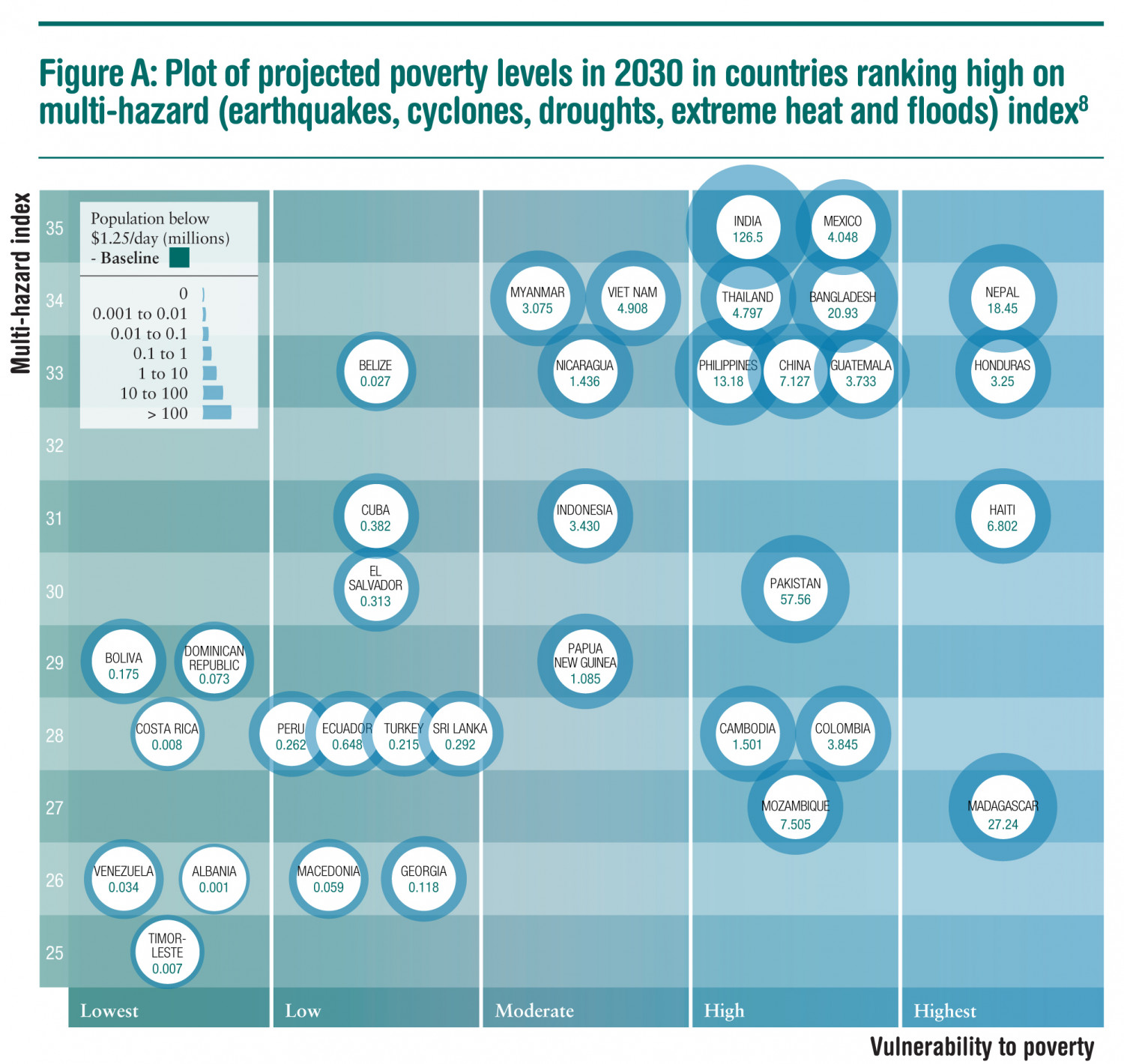 Projected poverty levels in 2030 in countries ranking high on multi-hazard index Infographic