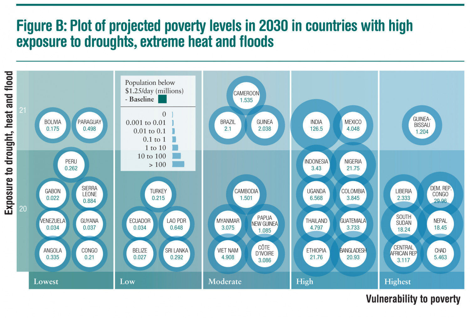 Projected poverty levels in 2030 in countries with high exposure to droughts, extreme heat and floods Infographic