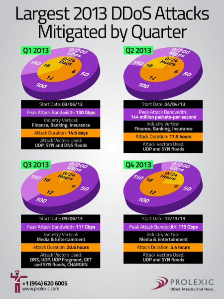 Largest 2013 DDoS Attacks Mitigated by Quarter Infographic