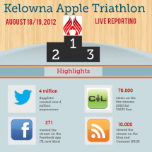 Promoting the Kelowna Apple Triathlon Infographic