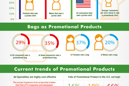 Promotional Products: A Growing Market Influence Infographic