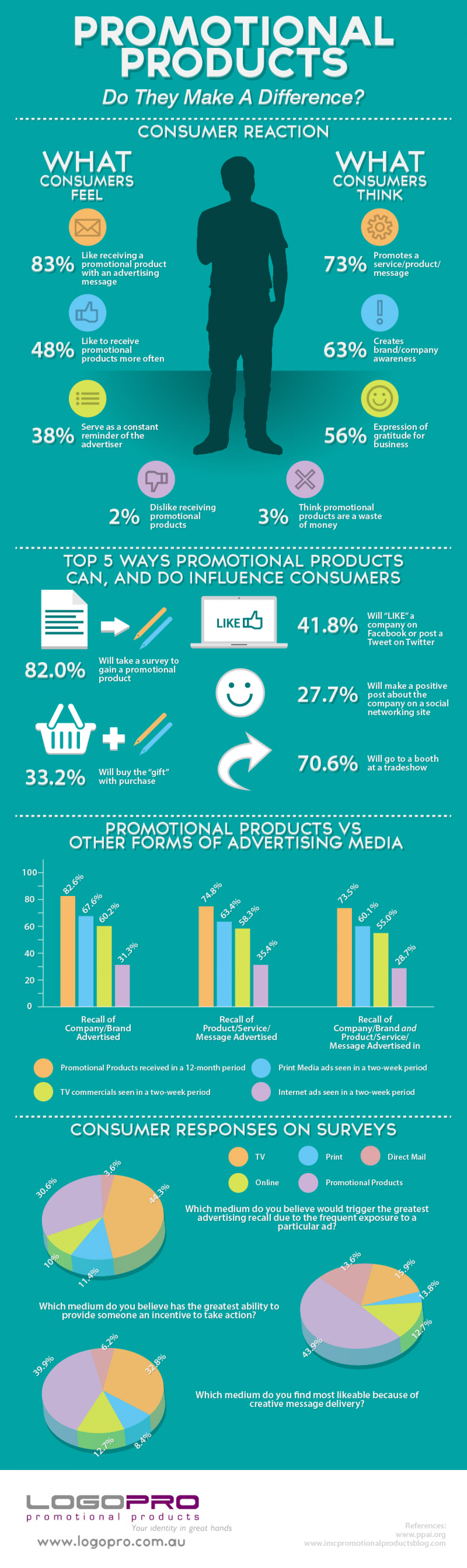 Promotional Products: Do They Make A Difference? Infographic