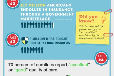 PROOF: Obamacare Is Working Well Infographic