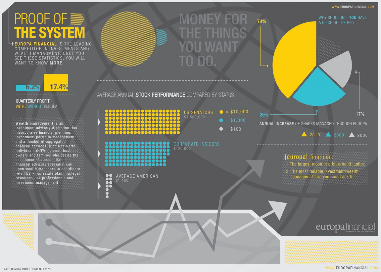 Proof of the System  Infographic