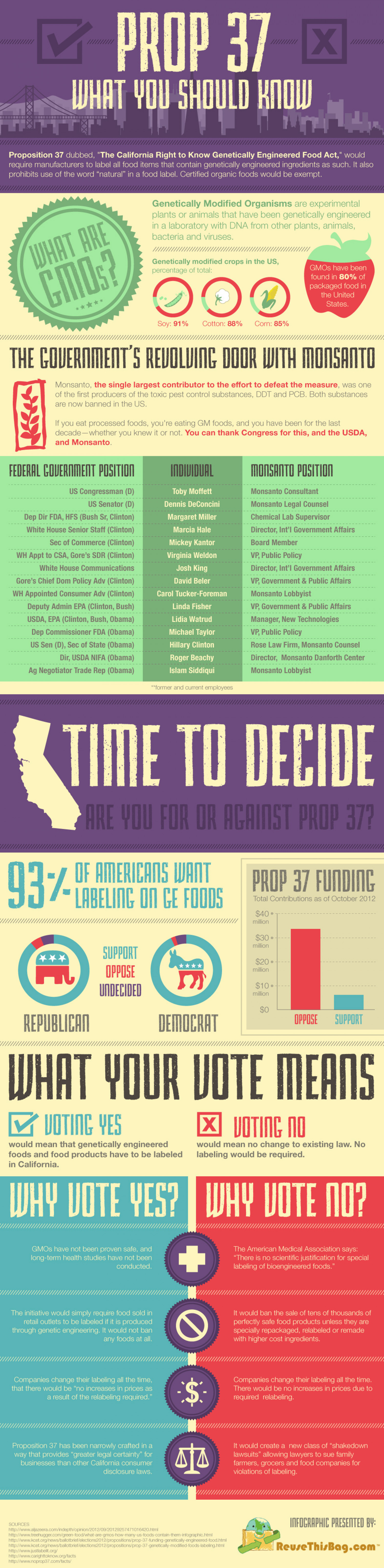 Prop 37: What You Should Know Infographic