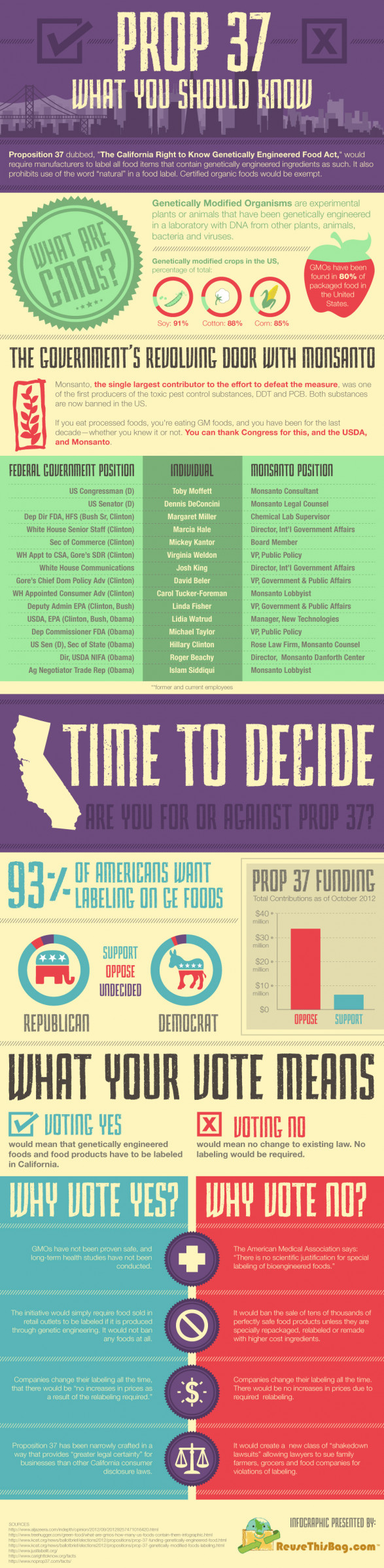 Prop 37: What You Should Know