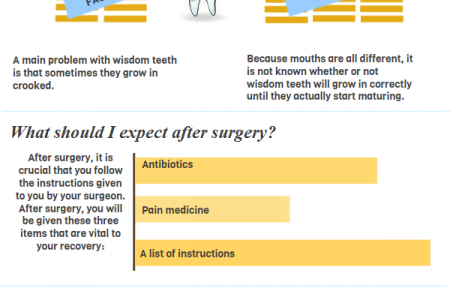 Proper Care After Wisdom Tooth Removal Infographic