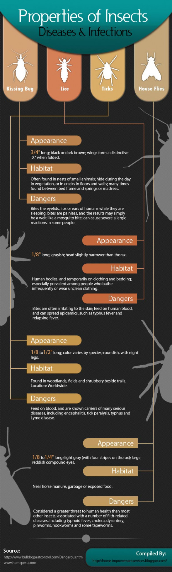 Properties of Insect Diseases and Infections [Infographic]